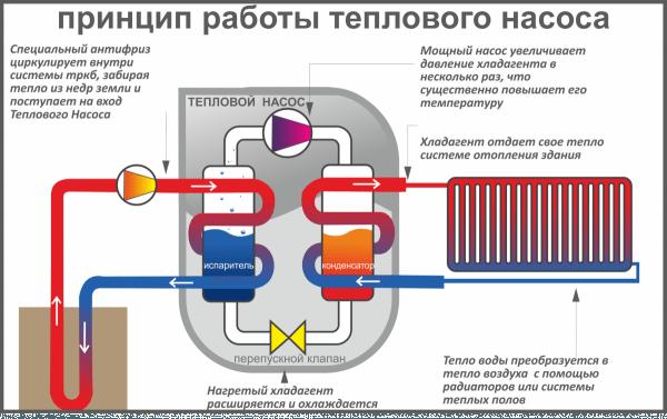 Так работает геотермальный тепловой насос.