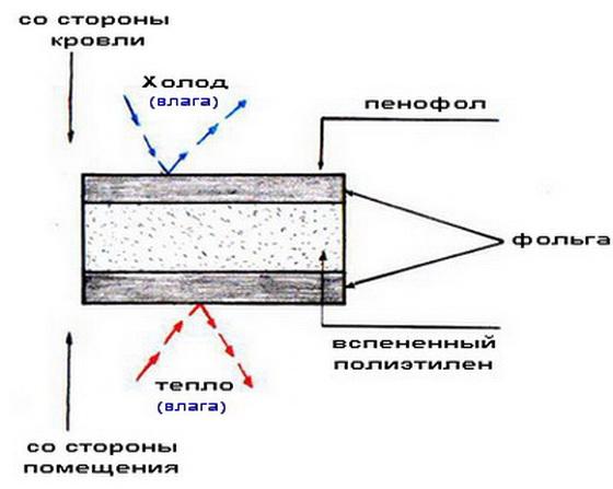Так работает вспененный полиэтилен с двумя отражающими слоями.