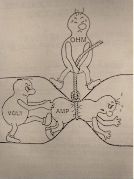 Так работает закон Ома: напряжение старается протолкнуть через проводник максимальный ток, а сопротивление препятствует ему.