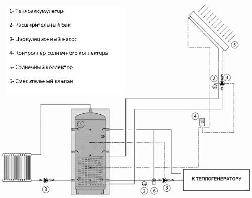 Так теплоаккумулятор используется в системе солнечного отопления.