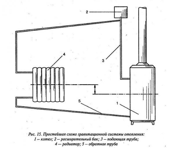 Так выглядит простейшая схема автономного отопления.