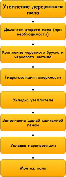 Так выглядит схема рабочего процесса