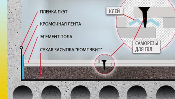 Такая схема утепления актуальна как на межэтажном перекрытии, так и на первом этаже