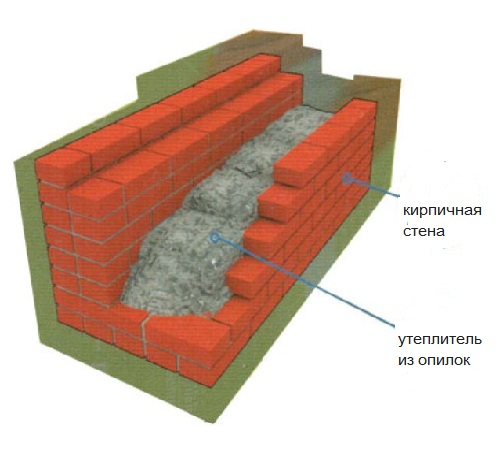 Таким образом можно утеплять даже кирпичные стены