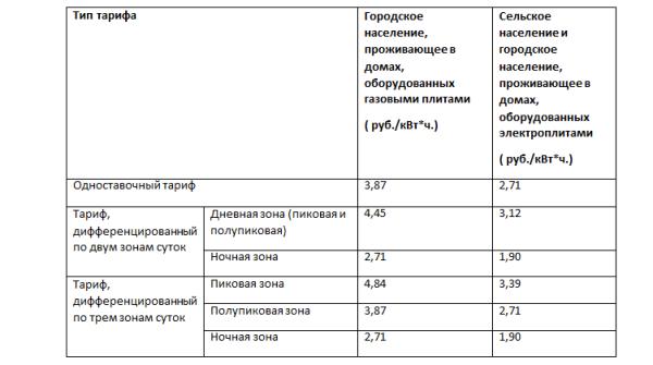 Тарифы на электроэнергию. Тульская область РФ, данные 2016 года.