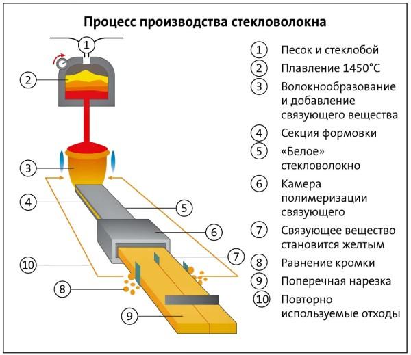 Технологический процесс производства стекловолокна.