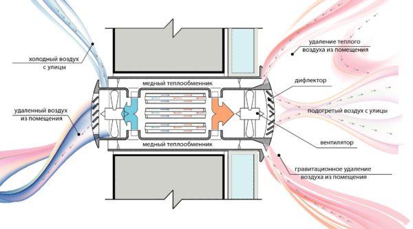 Технология рекуперации позволяет возвращать нагретый воздух обратно в помещения.