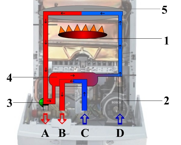 Теплоноситель циркулирует через вторичный теплообменник 4, а вода для ГВС подается трубой C, проходит через вторичный теплообменник 4 и выходит нагретой в трубу B.