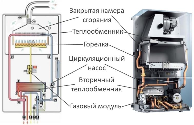 Преимущество газовых котлов с двумя теплообменниками Кожухотрубный конденсатор Alfa Laval CFC 40 Оренбург
