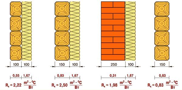 Теплопроводность наружных стен из разных материалов с утеплением и без (Rk - это термическое сопротивление)