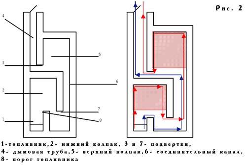 Типовая схема печи в разрезе