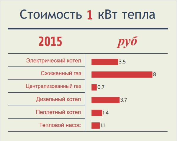 Цены на киловатт-час тепла, полученного из разных источников. Данные на 2015 год.