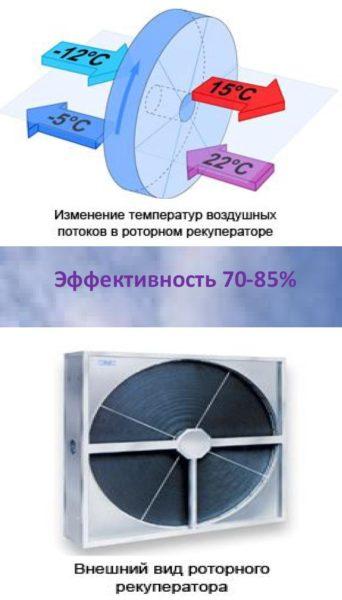 У роторного теплообменника высокий КПД.