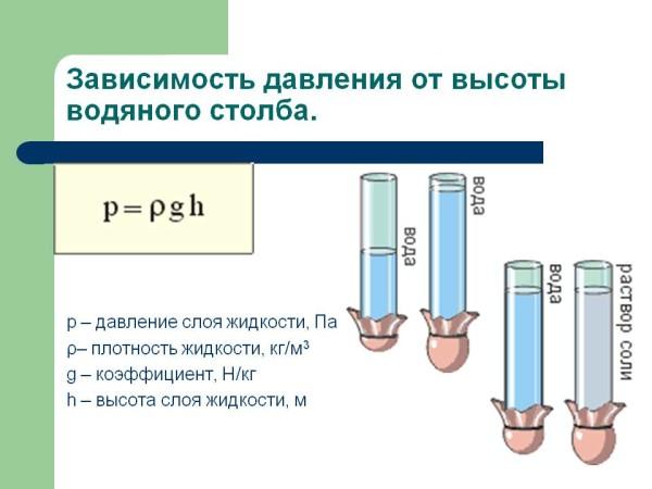 Универсальная (для любой жидкости) схема расчета давления в зависимости от высоты контура.