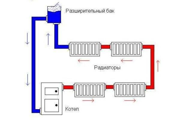 установка расширительного бачка отопления
