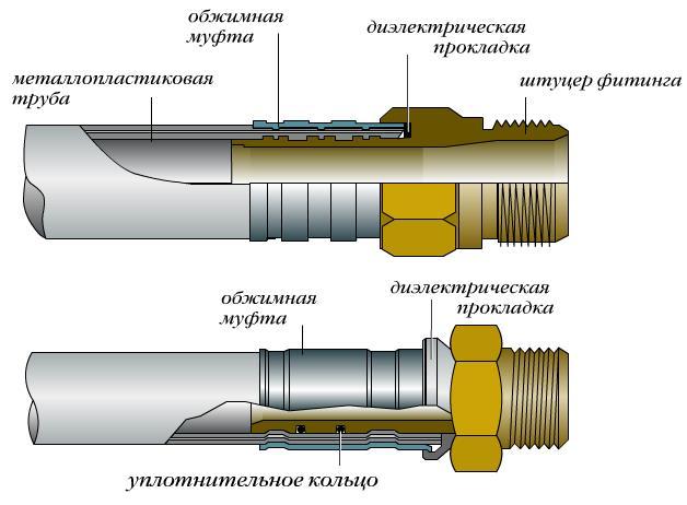 Устройство пресс-фитинга для металлопластиковой трубы.