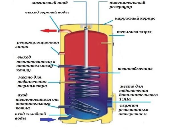 Устройство бойлера с нагревом воды от теплоносителя системы отопления.