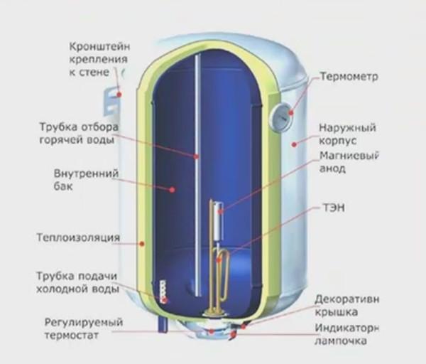Устройство электрического бойлера. Несмотря на теплоизоляцию, много тепловой энергии бесполезно рассеивается в воздухе.