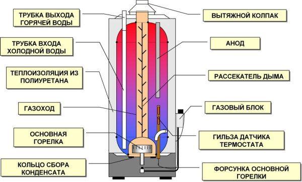 Устройство газового водонагревателя.
