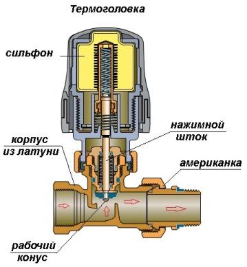 Устройство клапана с терморегулятором