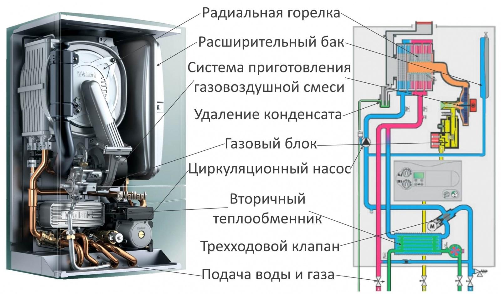 Чем газовый котел отличается от теплообменника Пластины теплообменника Машимпэкс (GEA) VT40 Волгодонск