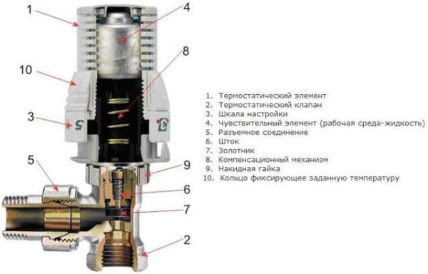 Устройство термоклапана
