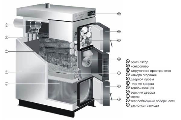 Устройство твердотопливного агрегата с принудительной вентиляцией