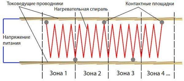 Устройство зонального нагревателя.