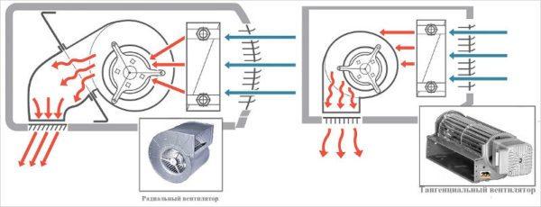 В первом варианте используется традиционный радиальный вентилятор, а во втором — более эффективный тангенциальный.
