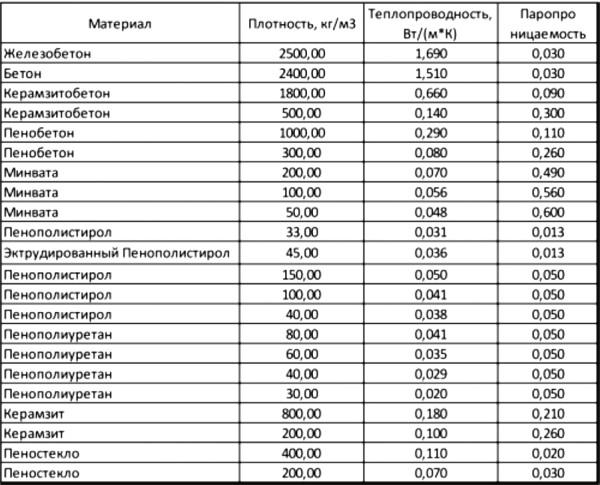 В таблице приведены показатели теплопроводности для разных строительных материалов