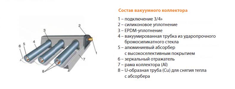 вакуумные солнечные коллекторы для отопления