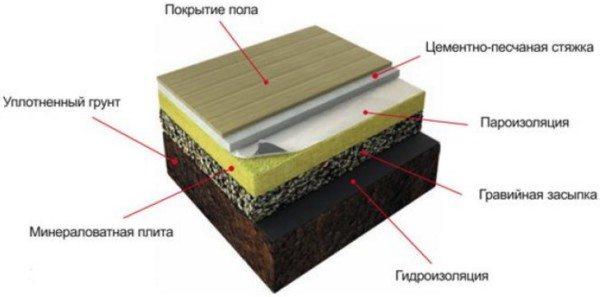 Вариант использования базальтовой ваты.