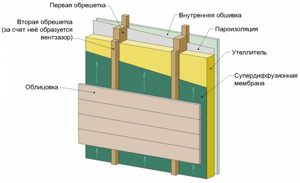 Вариант наружного отопления – вентилируемый фасад