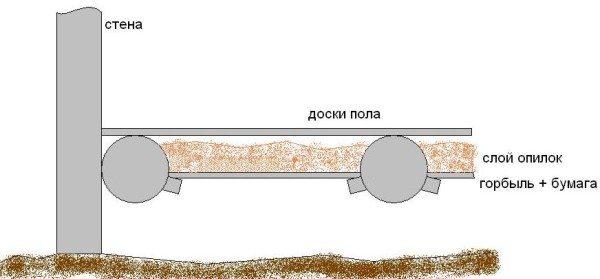 Вариант теплоизоляции полов опилками.