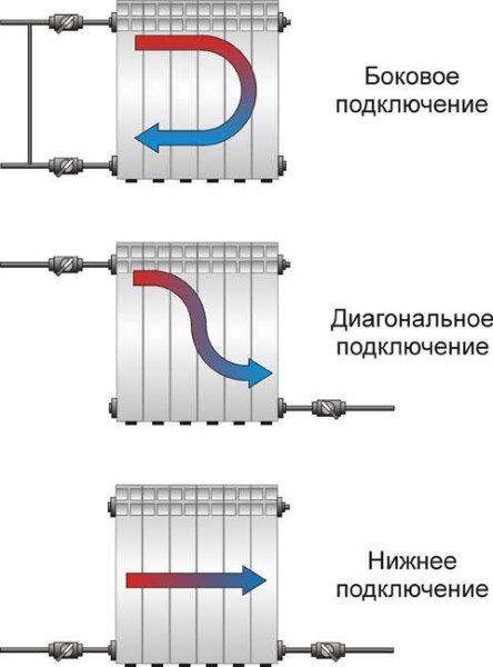 Варианты подключения радиаторов. Стрелками указано направление движения теплоносителя.