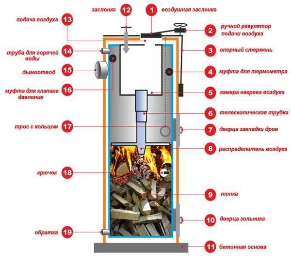 Верхнее горение позволяет увеличить объем одной закладки топлива при неизменной тепловой мощности.