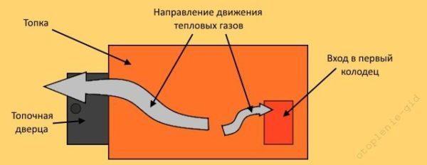 Верхний край дверного отверстия находится значительно выше входа в колодец, следовательно, тепловые газы предпочтут выходить через него
