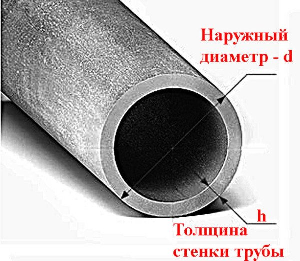 Внешний диаметр больше внутреннего на удвоенную толщину стенки трубы.