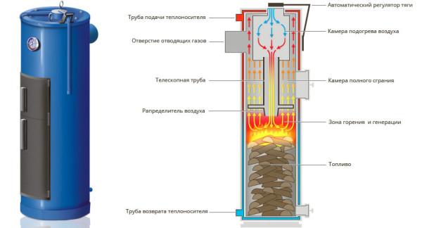 Внешний вид и схема работы котла верхнего горения.