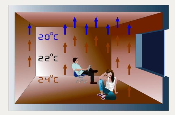 Внутрипольное отопление: на полу тепло, под потолком прохладно.
