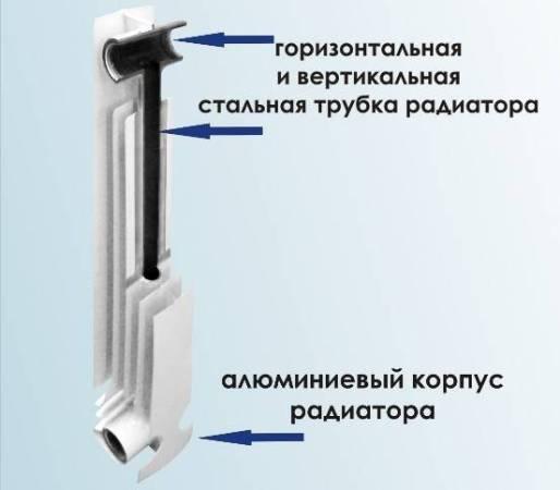 Вода проходит по вертикальным и горизонтальным трубкам, нагревая их стенки, которые путем прямого контакта передают тепло пластинам радиатора.