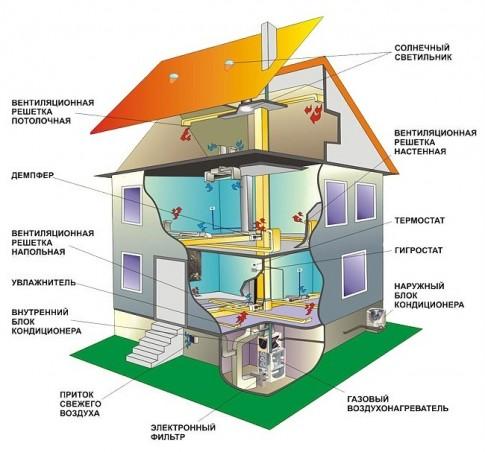 Воздушное отопление трехэтажного дома