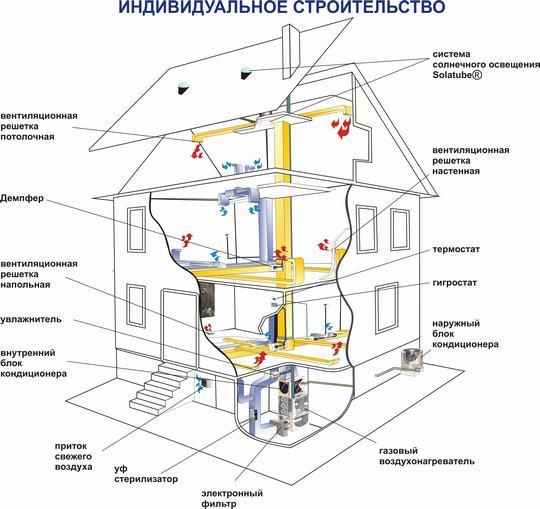 Воздушный обогрев можно совместить с вентиляцией, кондиционером и пр.
