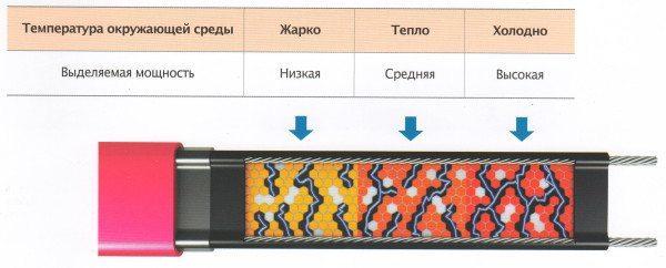 Взаимозависимость температуры и мощности. При высокой температуре кабель экономит электричество, при низкой — обеспечивает максимальный обогрев.