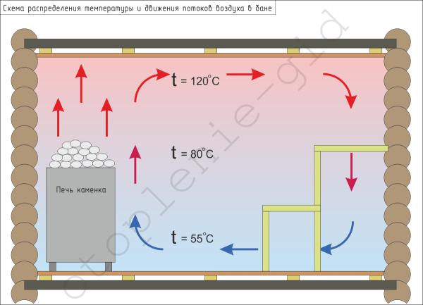 За счет движения воздушных потоков в парилке происходит воздействие горячего воздуха на стены, пол и потолок.