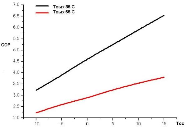 Зависимость coefficient of performance от температур конденсатора и испарителя теплового насоса.