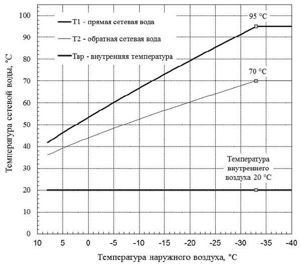Зависимость температуры теплоносителя во внутридомовой системе центрального отопления от температуры окружающего воздуха.