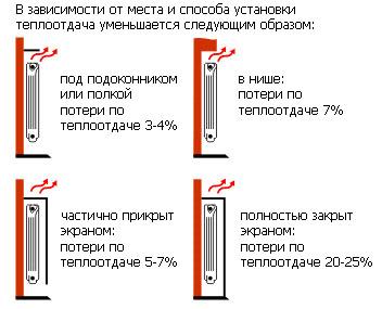 Зависимость теплопотерь от месторасположения радиатора.