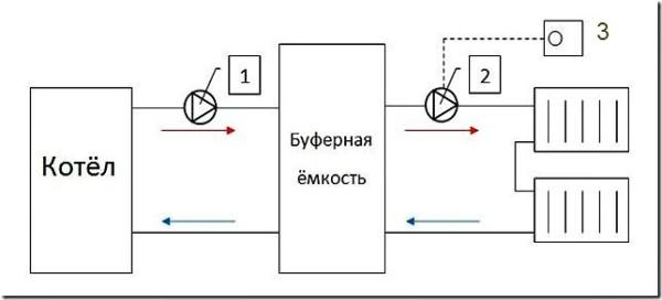 1 и 2 на схеме - насосы. Приведенная в качестве образца схема нуждается в корректировке: придется предусмотреть байпасы на подаче и обратке в обход буферной емкости.
