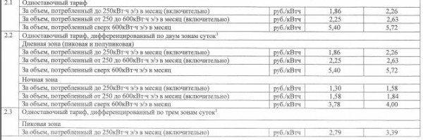 Актуальные для Севастополя на начало 2017 года тарифы на электроэнергию.